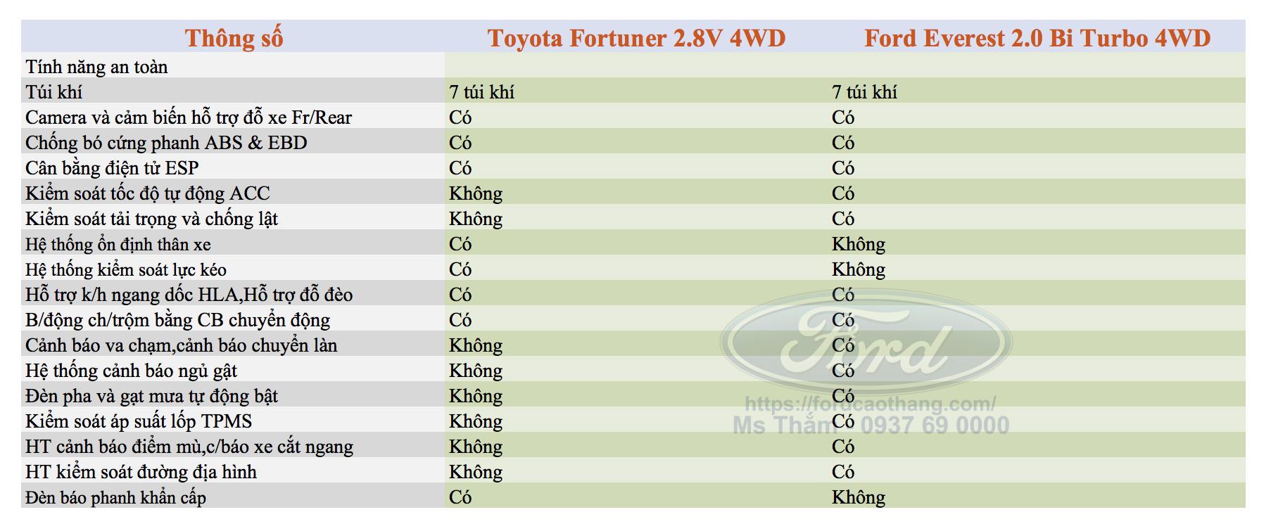 So sánh Ford Everest 2019 và Toyota fortuner 2019 về an toàn